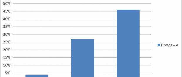 США: Бензин -46%, Дизтопливо- 27%, Мазут- 4%
