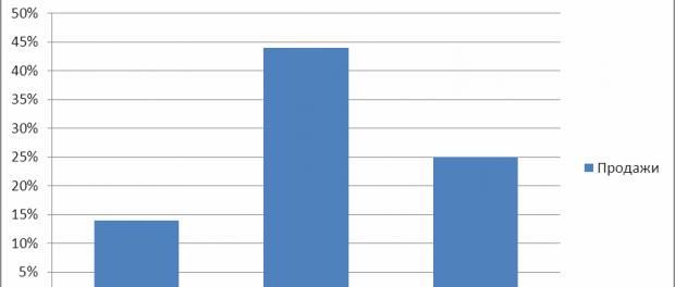 ЕС: Дизтопливо- 44%, Бензин- 25%, Мазут – 14%