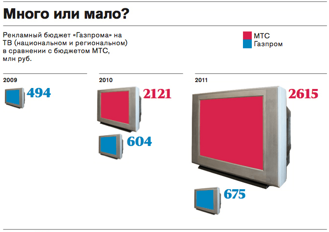 Бюджет Газпрома