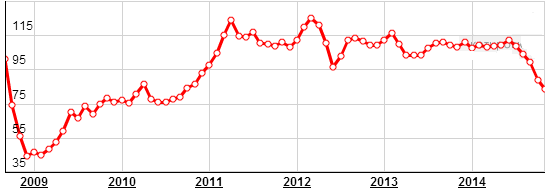 Динамика цены на нефть за 5 лет