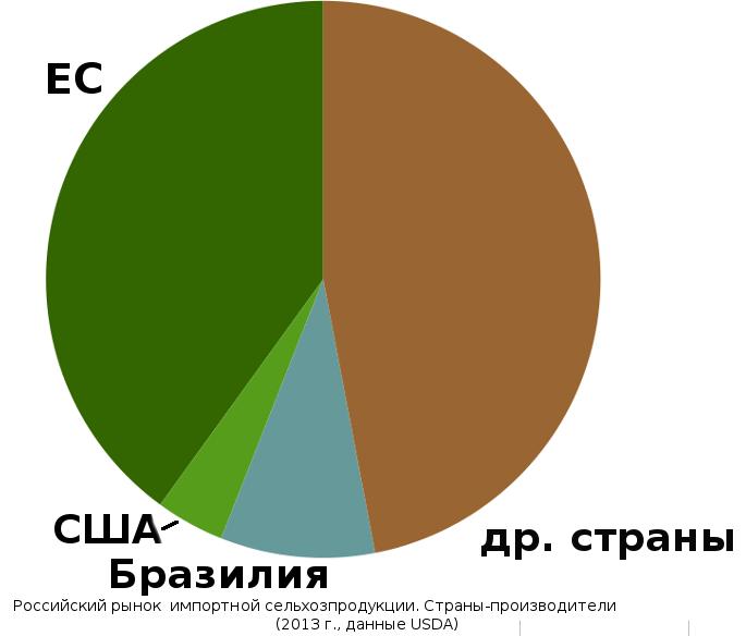 Российский рынок сельскохозяйственной продукции