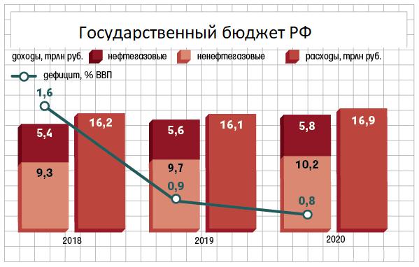 Photo of Государственный федеральный бюджет на 2018 год