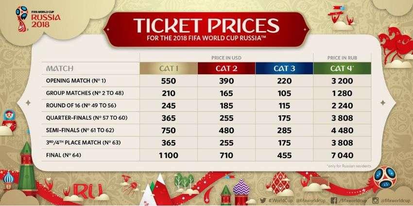 Чемпионат мира по футболу 2018 билеты, стоимость