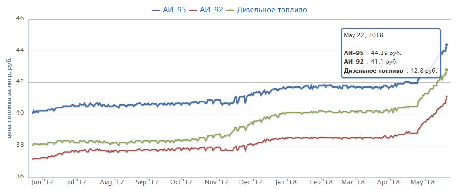 Цены на бензин в Москве