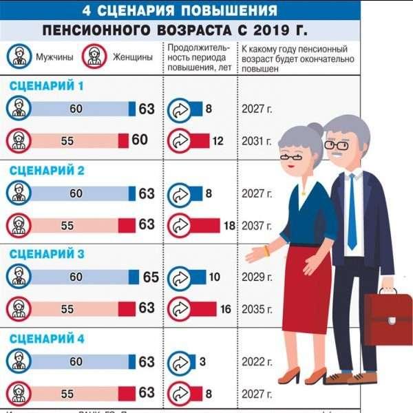 Как будет повышаться пенсионный возраст с 2019 года, последние новости