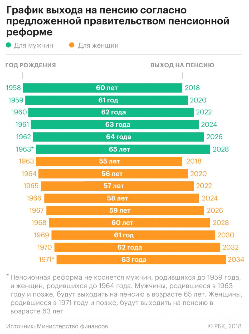 Выход на пенсию в 2018 году, последние новости возраст