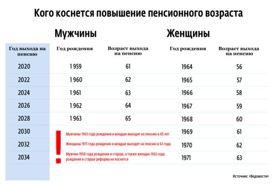 C какого года рождения повысят пенсионный возраст в России, последние новости