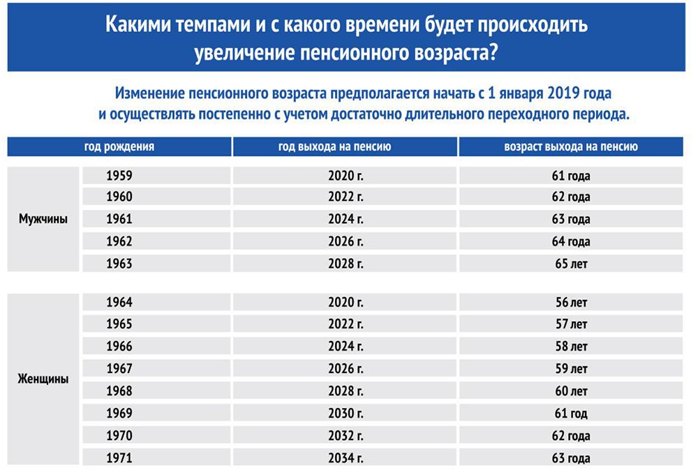 Таблица выхода на пенсию с 2019 года по годам рождения