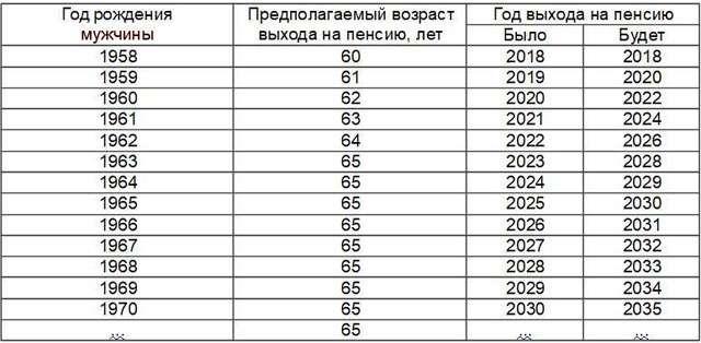 Таблица выхода на пенсию с 2019 в России