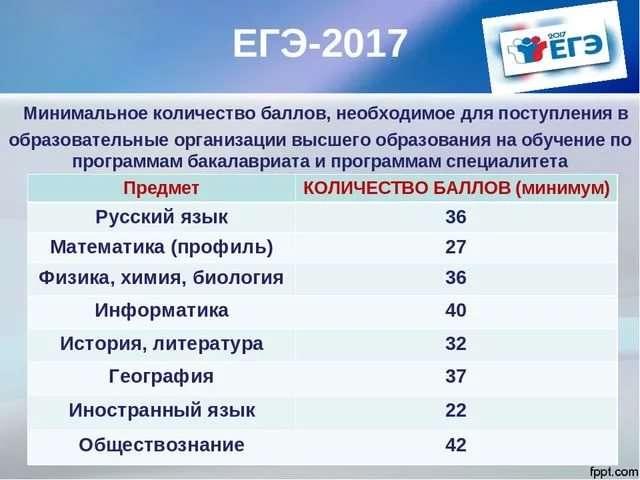 Таблица перевода баллов ЕГЭ 2018 в оценки