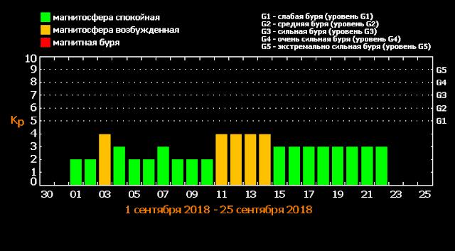Магнитные бури в сентябре 2018 года — расписание по дням и часам