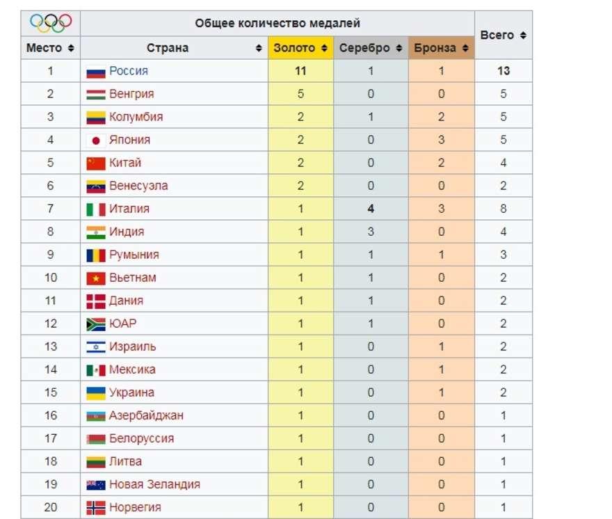 Летние юношеские олимпийские игры 2018: расписание, официальный сайт